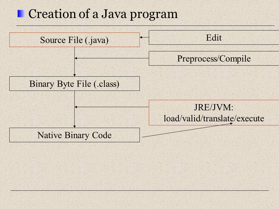 Creation of a Java program Source File (.java) Binary Byte File (.class) Native Binary Code Preprocess/CompileJRE/JVM: load/valid/translate/execute Edit