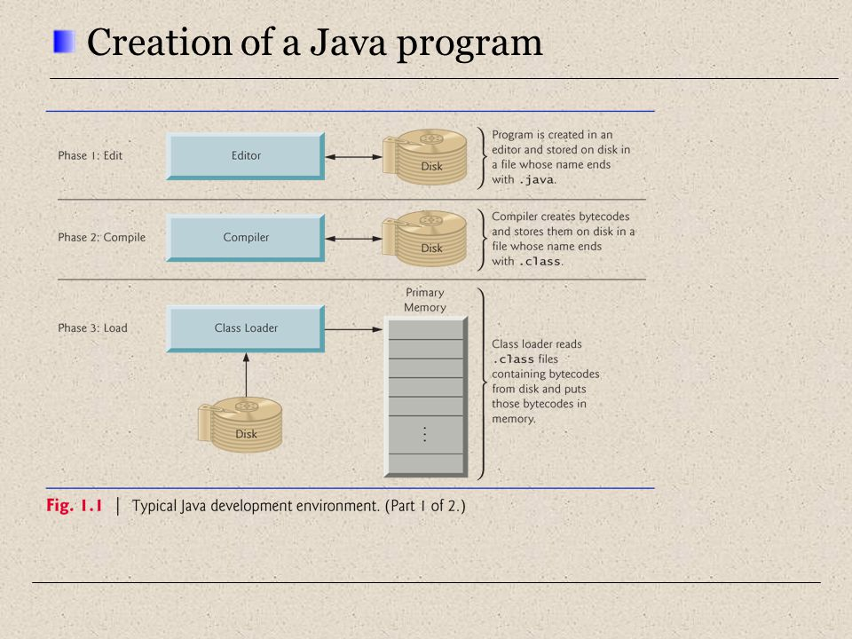 Creation of a Java program