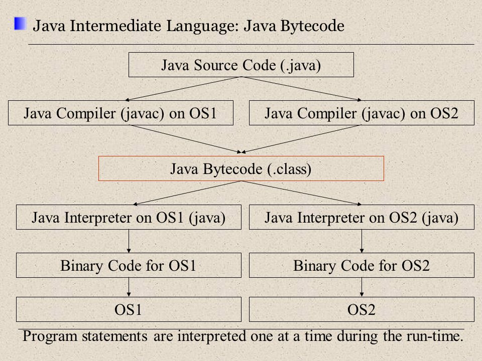 Java Intermediate Language: Java Bytecode Java Source Code (.java) Java Compiler (javac) on OS1 Java Bytecode (.class) OS1 Java Interpreter on OS1 (java) OS2 Java Compiler (javac) on OS2 Binary Code for OS2Binary Code for OS1 Java Interpreter on OS2 (java) Program statements are interpreted one at a time during the run-time.