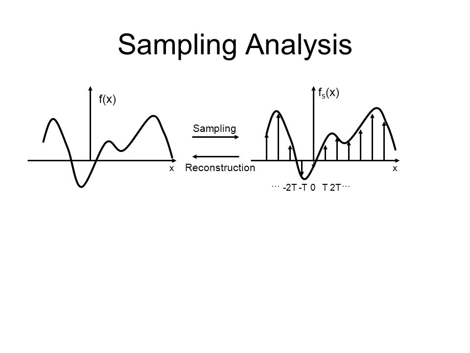 Sampling Analysis f(x) x T2T … -2T-T … 0 f s (x) x Sampling Reconstruction