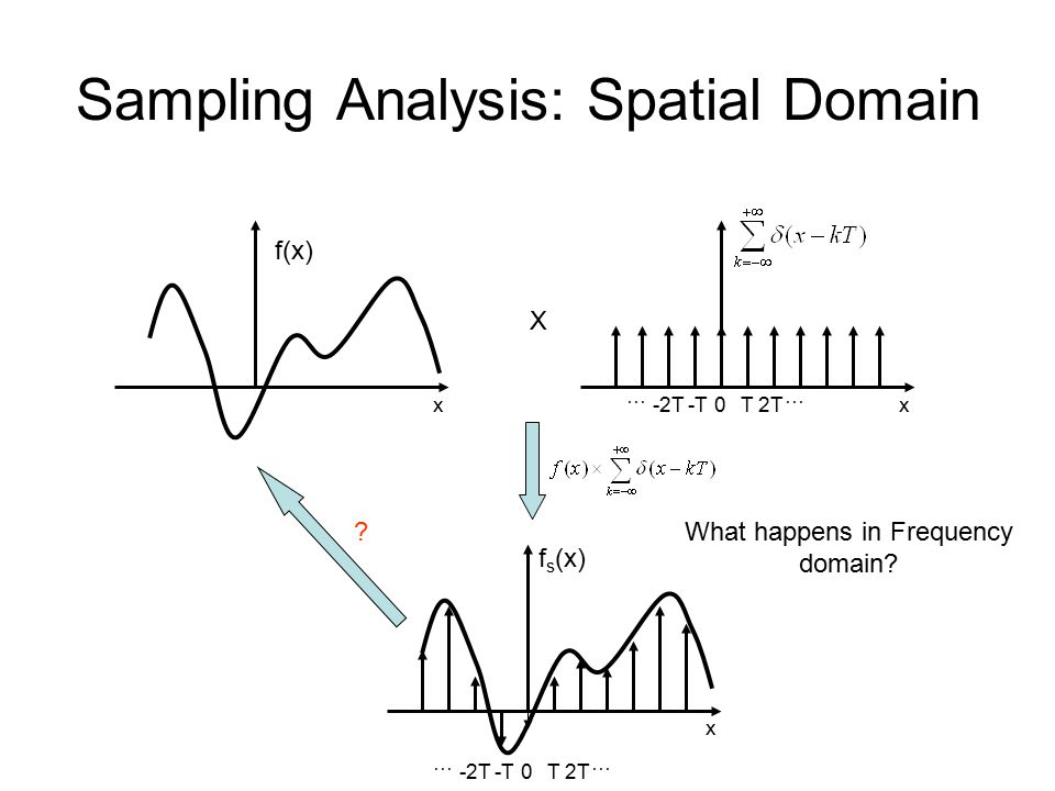Sampling Analysis: Spatial Domain f(x) T2T … -2T-T … 0 f s (x) x xT2T … -2T-T … 0x X What happens in Frequency domain
