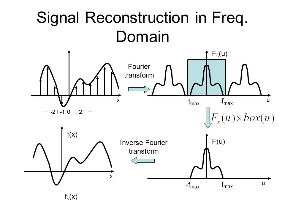 Signal Reconstruction in Freq.
