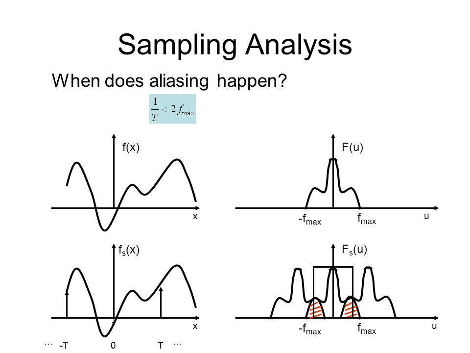 Sampling Analysis T … -T … 0 f(x)F(u) f s (x) x ux -f max f max F s (u) u -f max f max When does aliasing happen
