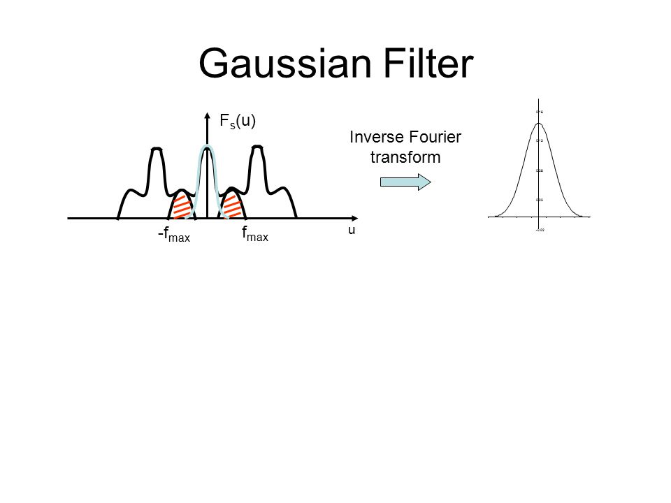 Gaussian Filter F s (u) u -f max f max Inverse Fourier transform