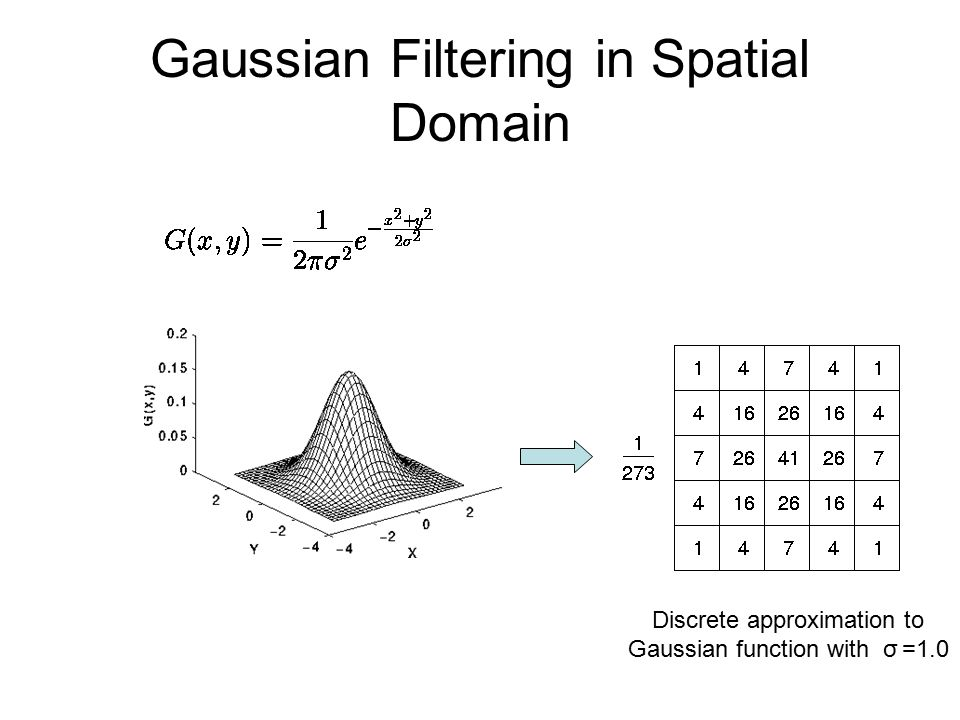 Gaussian Filtering in Spatial Domain Discrete approximation to Gaussian function with σ =1.0