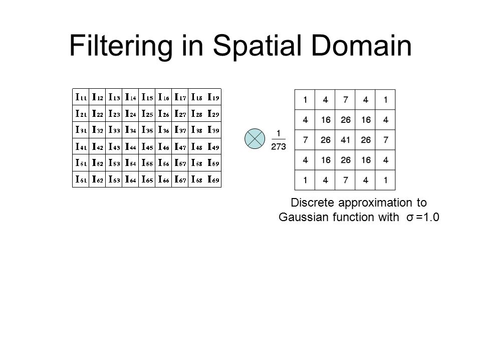 Filtering in Spatial Domain Discrete approximation to Gaussian function with σ =1.0