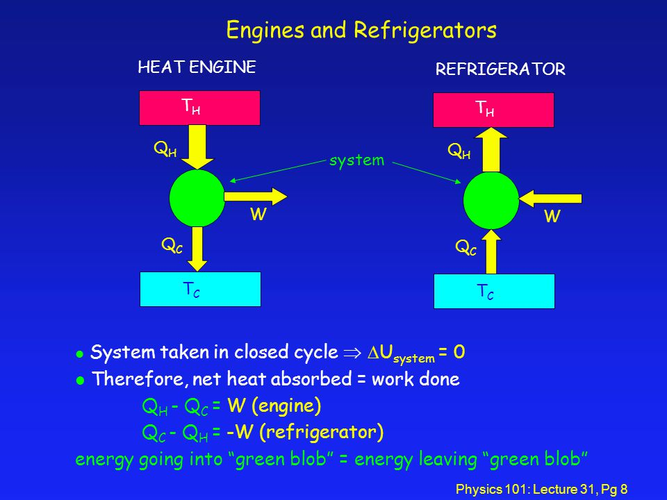 Physics 101: Lecture 31, Pg 8 THTH TCTC QHQH QCQC W HEAT ENGINE THTH TCTC QHQH QCQC W REFRIGERATOR system Engines and Refrigerators l System taken in closed cycle   U system = 0 l Therefore, net heat absorbed = work done Q H - Q C = W (engine) Q C - Q H = -W (refrigerator) energy going into green blob = energy leaving green blob