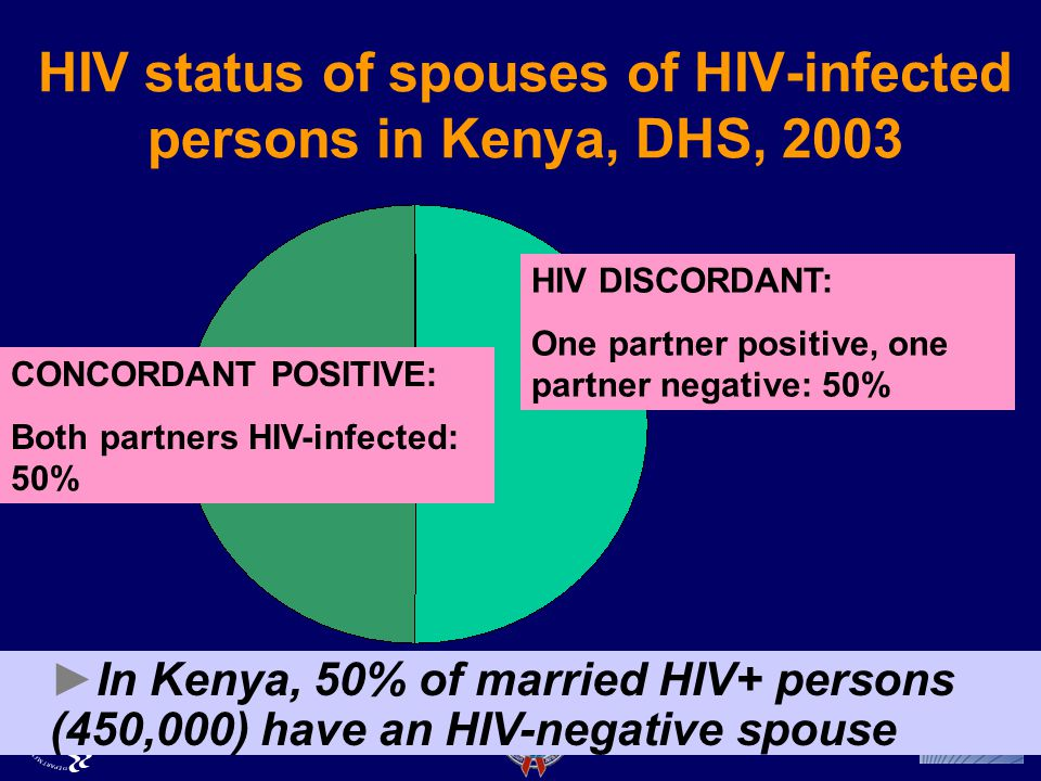 HIV status of spouses of HIV-infected persons in Kenya, DHS, 2003 ►In Kenya, 50% of married HIV+ persons (450,000) have an HIV-negative spouse HIV DISCORDANT: One partner positive, one partner negative: 50% CONCORDANT POSITIVE: Both partners HIV-infected: 50%