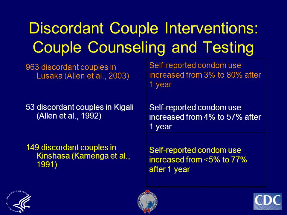 Discordant Couple Interventions: Couple Counseling and Testing 963 discordant couples in Lusaka (Allen et al., 2003) 53 discordant couples in Kigali (Allen et al., 1992) 149 discordant couples in Kinshasa (Kamenga et al., 1991) Self-reported condom use increased from 3% to 80% after 1 year Self-reported condom use increased from 4% to 57% after 1 year Self-reported condom use increased from <5% to 77% after 1 year