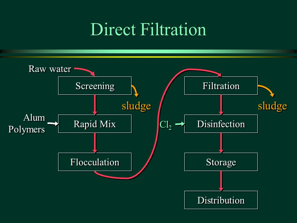 Direct Filtration Screening Rapid Mix Flocculation Filtration Disinfection Storage Distribution Raw water Alum Polymers Alum Polymers Cl 2 sludge