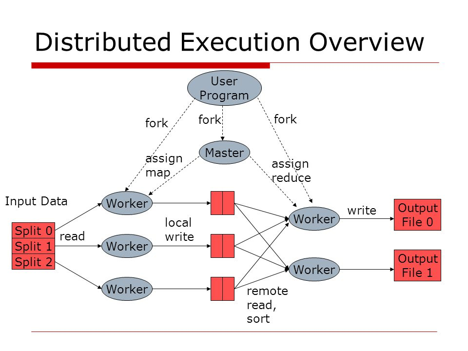 Distributed Execution Overview User Program Worker Master Worker fork assign map assign reduce read local write remote read, sort Output File 0 Output File 1 write Split 0 Split 1 Split 2 Input Data
