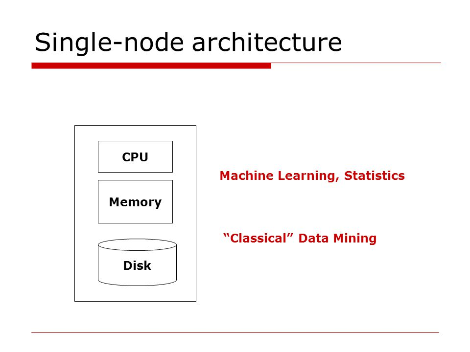 Single-node architecture Memory Disk CPU Machine Learning, Statistics Classical Data Mining