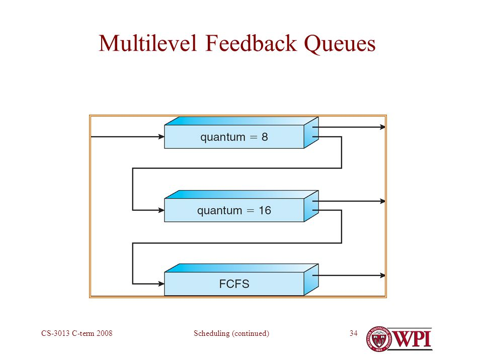 Scheduling (continued)CS-3013 C-term Multilevel Feedback Queues