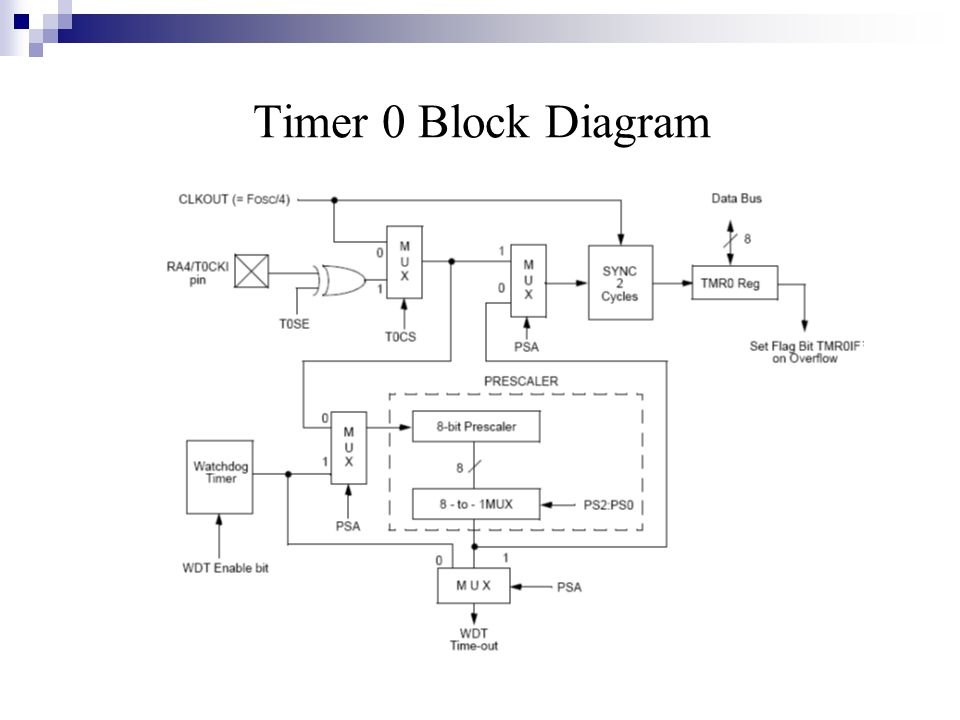an introduction to pic microcontrollers supervised by dr lo ai rh slideplayer com