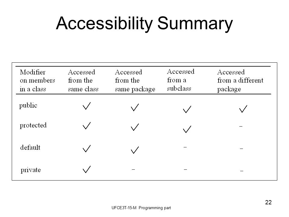 UFCE3T-15-M Programming part 22 Accessibility Summary