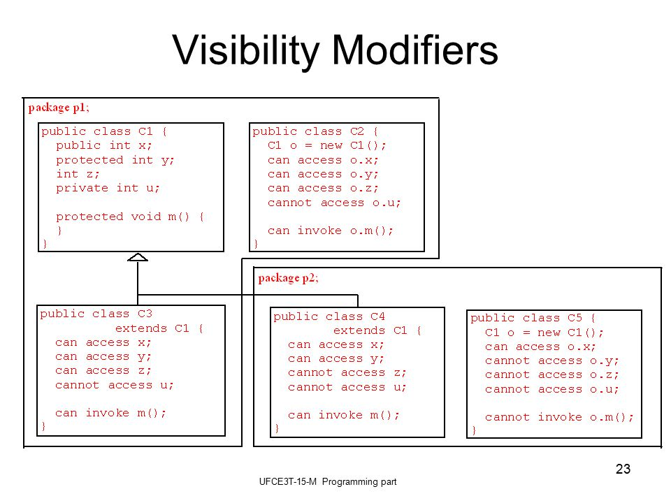 UFCE3T-15-M Programming part 23 Visibility Modifiers