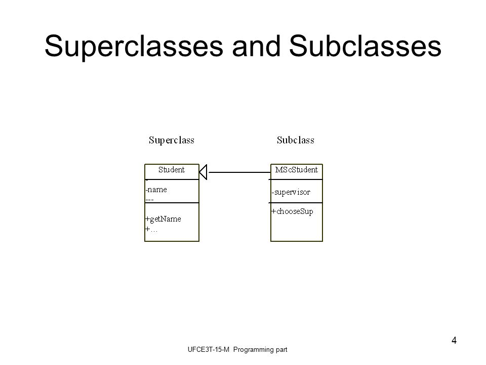 UFCE3T-15-M Programming part 4 Superclasses and Subclasses