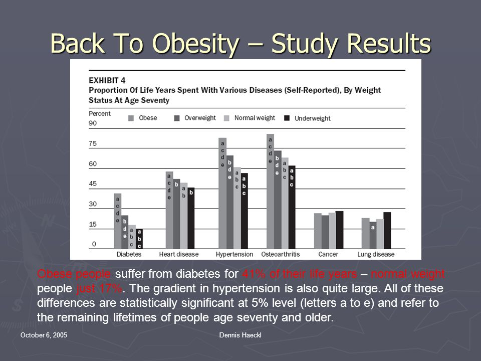 October 6, 2005Dennis Haeckl Back To Obesity – Study Results Obese people suffer from diabetes for 41% of their life years – normal weight people just 17%.