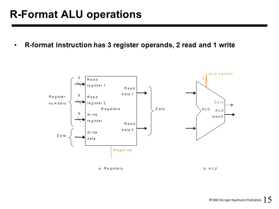 15  1998 Morgan Kaufmann Publishers R-Format ALU operations R-format instruction has 3 register operands, 2 read and 1 write 3