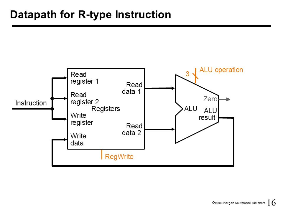 16  1998 Morgan Kaufmann Publishers Datapath for R-type Instruction Instruction Registers Write register Read data 1 Read data 2 Read register 1 Read register 2 Write data ALU result ALU Zero RegWrite ALU operation 3