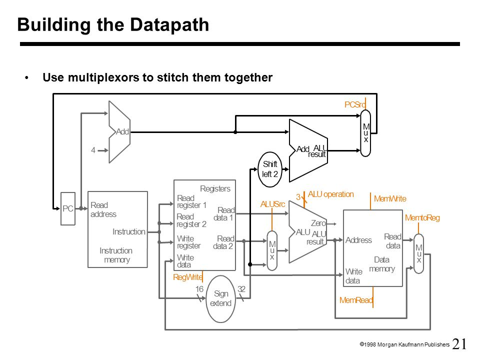21  1998 Morgan Kaufmann Publishers Building the Datapath Use multiplexors to stitch them together