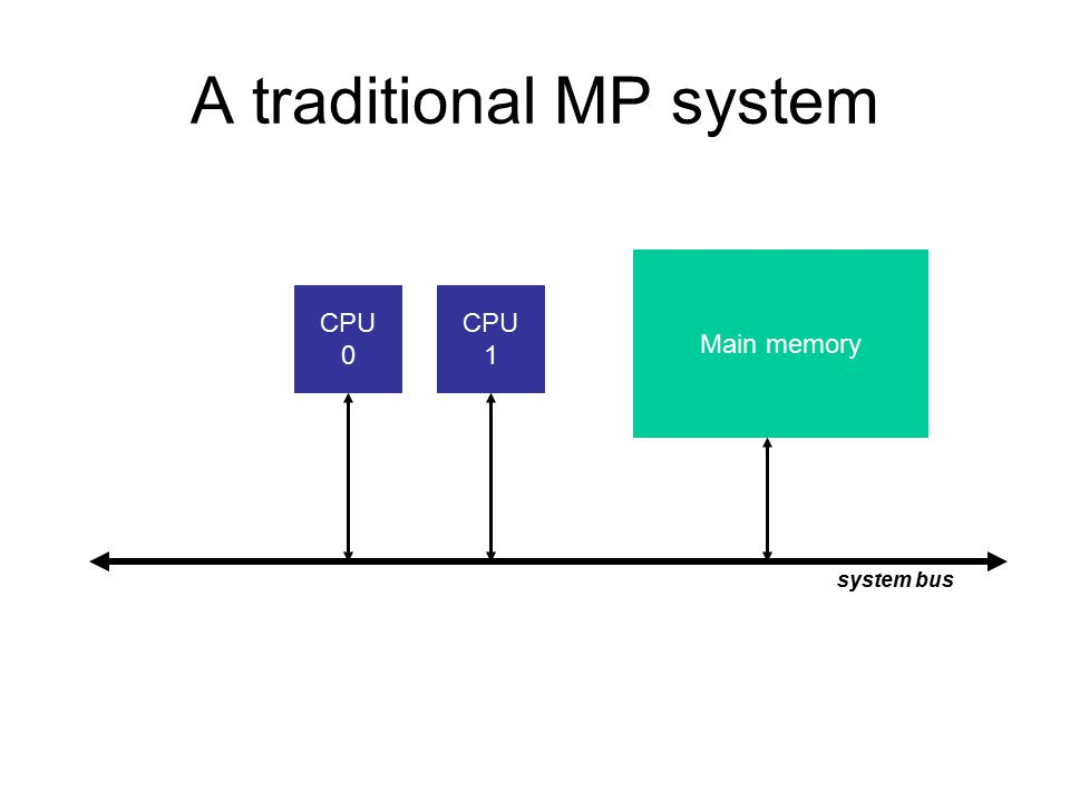 A traditional MP system CPU 0 CPU 1 Main memory system bus