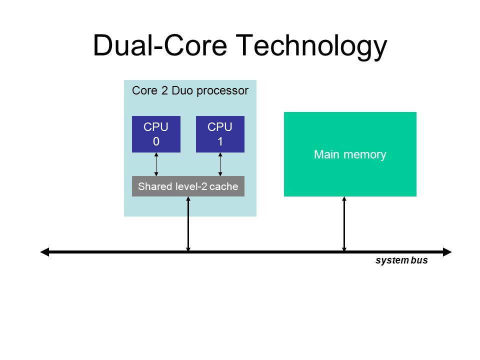 Core 2 Duo processor Dual-Core Technology CPU 0 CPU 1 Main memory system bus Shared level-2 cache
