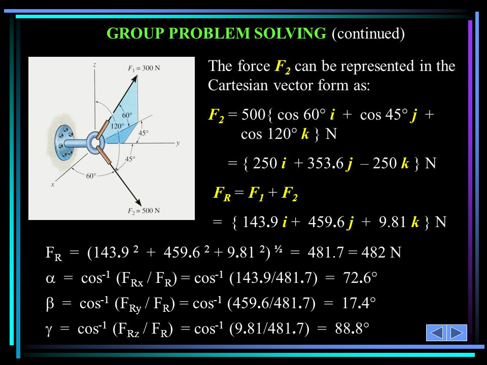 GROUP PROBLEM SOLVING (continued) F' can be further resolved as, F 1x = -150 sin 45° = N F 1y = 150 cos 45° = N F 1z F´F´ First resolve the force F 1.