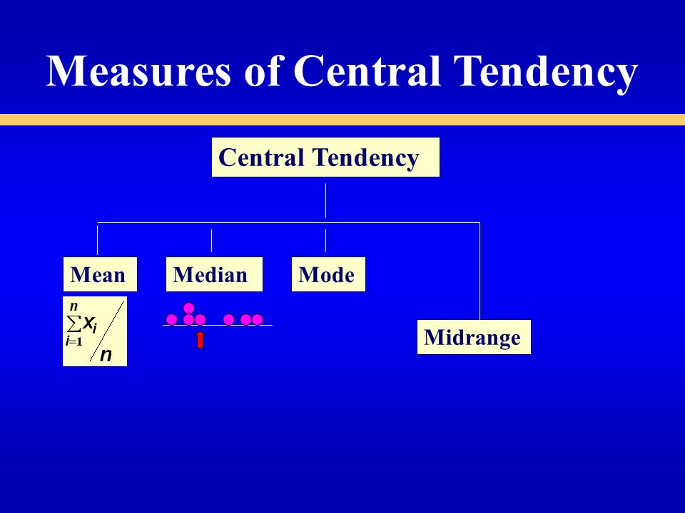 Measures of Central Tendency Central Tendency MeanMedianMode Midrange