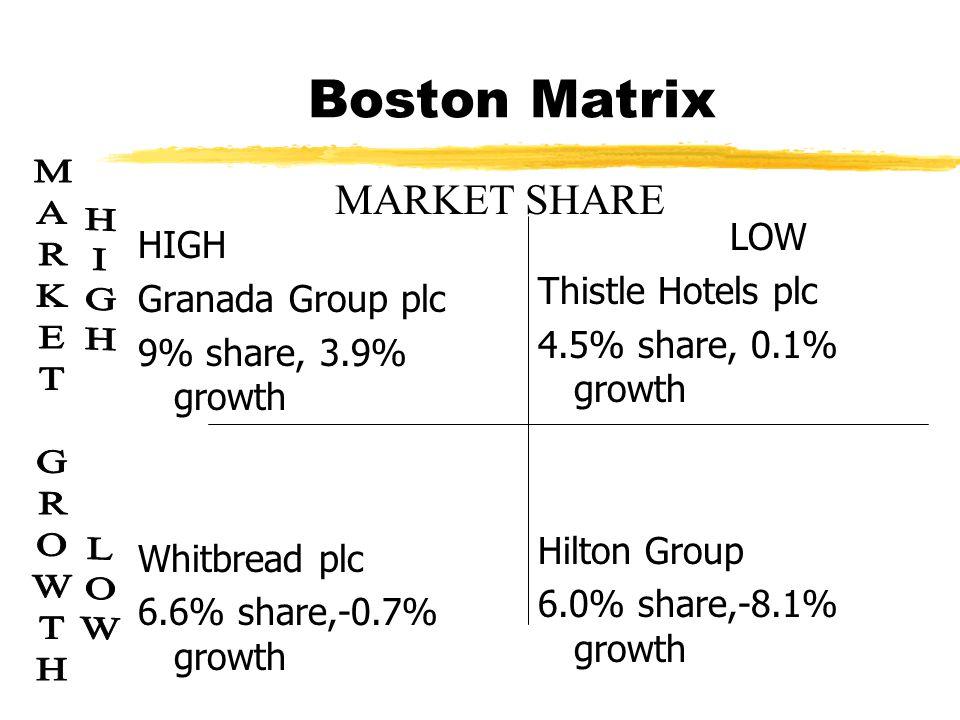 Share of market zGranada (9%) Forte, UK's largest Hotel chain Posthouse, Travelodge zWhitbread Hotel company (6%) Marriott uk Travel Inn zSix Continents (5%) Holiday Inn Intercontinental