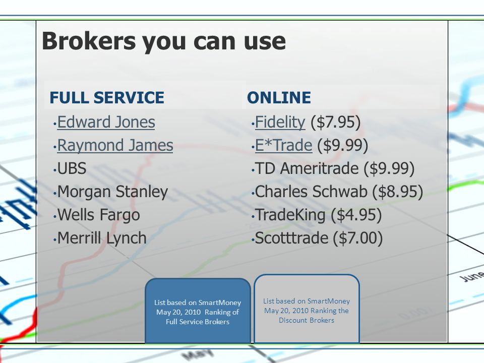 How to Purchase Stocks  Steps to Buy Shares 1234 Create an