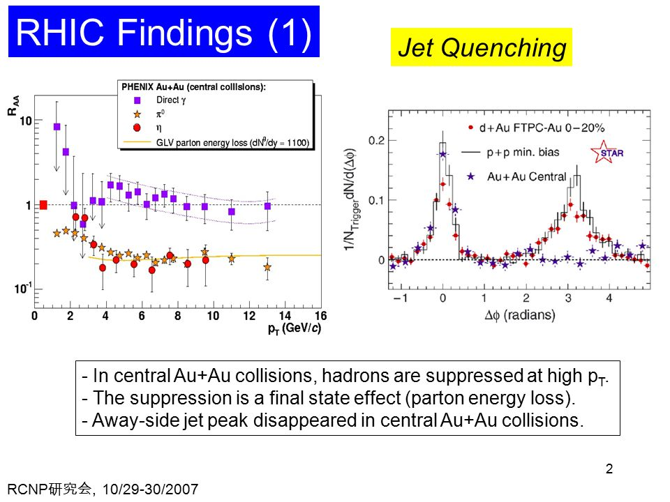 RCNP 研究会, 10/29-30/ RHIC Findings (1) Jet Quenching - In central Au+Au collisions, hadrons are suppressed at high p T.