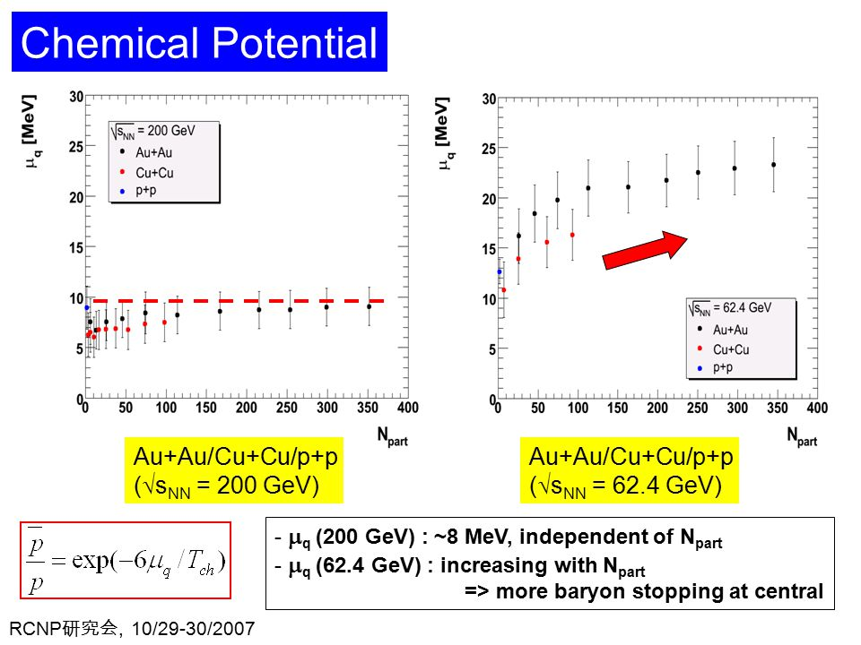 RCNP 研究会, 10/29-30/ Au+Au/Cu+Cu/p+p (  s NN = 200 GeV) Au+Au/Cu+Cu/p+p (  s NN = 62.4 GeV) Chemical Potential -  q (200 GeV) : ~8 MeV, independent of N part -  q (62.4 GeV) : increasing with N part => more baryon stopping at central
