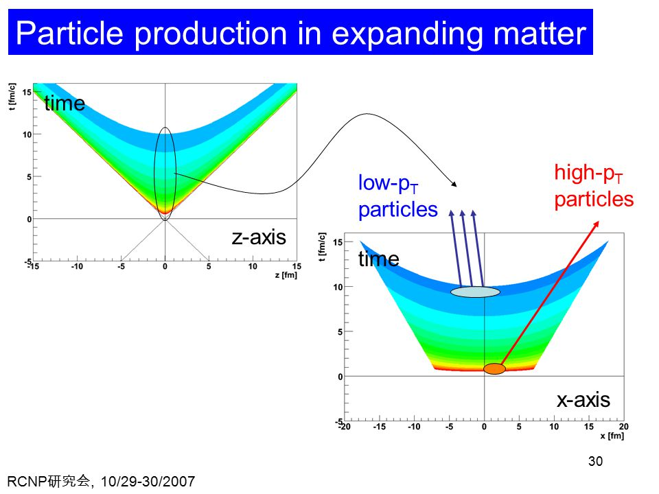 RCNP 研究会, 10/29-30/ high-p T particles low-p T particles Particle production in expanding matter z-axis time x-axis time