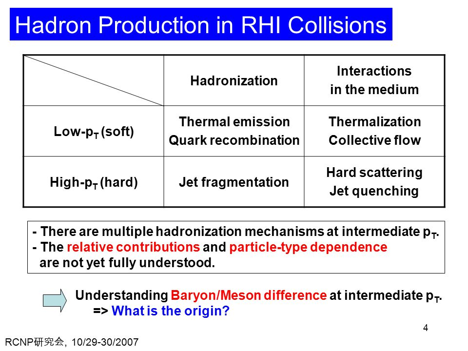 RCNP 研究会, 10/29-30/ Hadron Production in RHI Collisions Hadronization Interactions in the medium Low-p T (soft) Thermal emission Quark recombination Thermalization Collective flow High-p T (hard)Jet fragmentation Hard scattering Jet quenching - There are multiple hadronization mechanisms at intermediate p T.