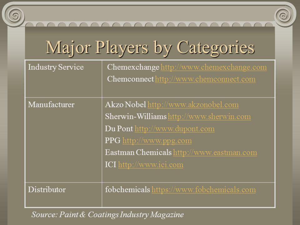 B2B Paint & Coatings Industry Abhiroop Gandhi, Max Hernandez