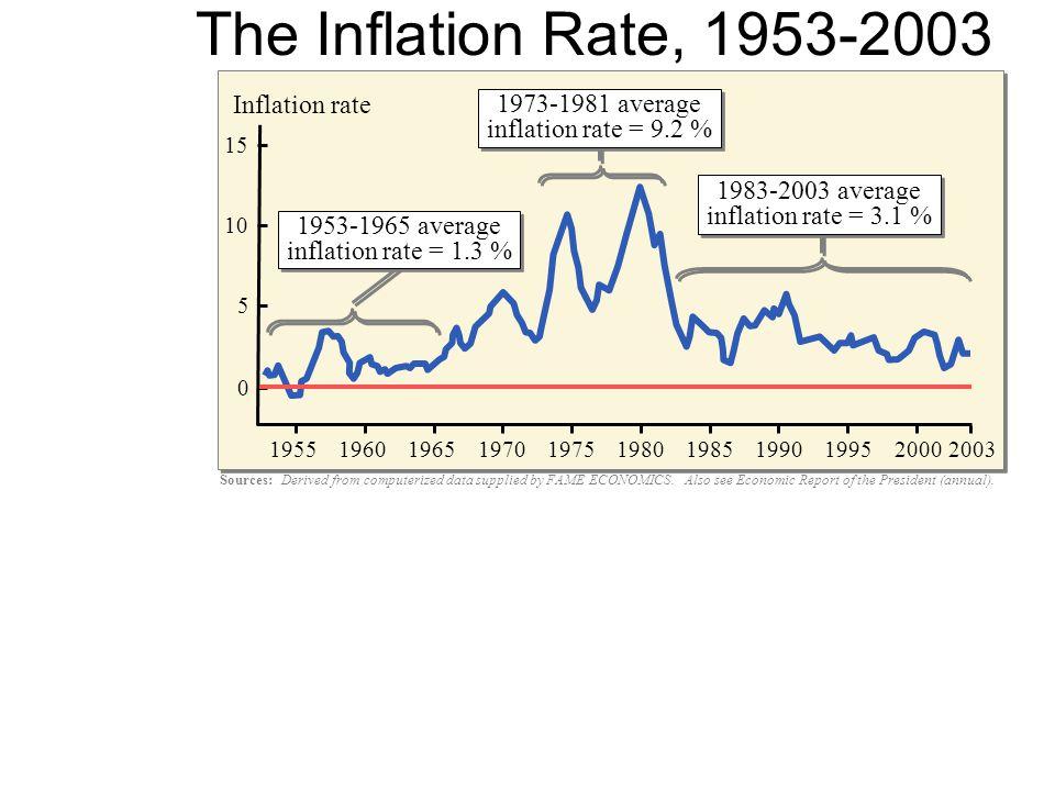 Economic fluctuations unemployment and inflation chapter ppt download 21 sources publicscrutiny Images