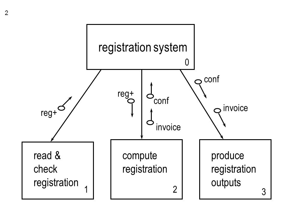 1 structure charts an example the registration system ppt download