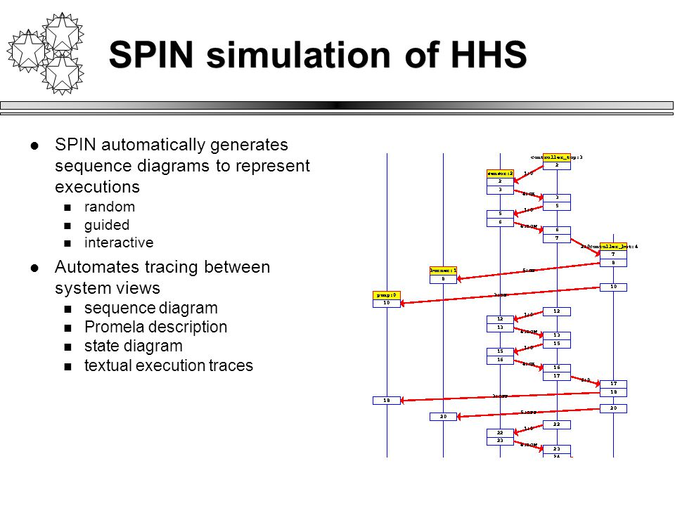SPIN simulation of HHS SPIN automatically generates sequence diagrams to represent executions random guided interactive Automates tracing between system views sequence diagram Promela description state diagram textual execution traces