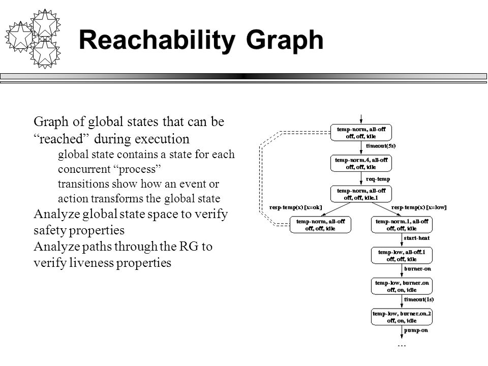 Reachability Graph Graph of global states that can be reached during execution global state contains a state for each concurrent process transitions show how an event or action transforms the global state Analyze global state space to verify safety properties Analyze paths through the RG to verify liveness properties