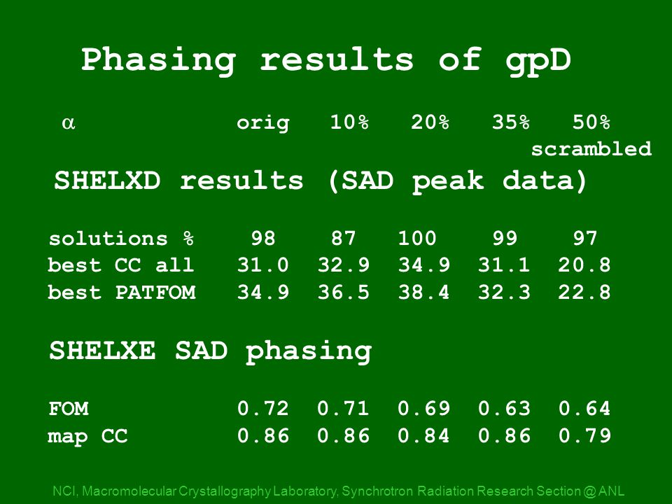 SHELXD/E results NCI, Macromolecular Crystallography Laboratory, Synchrotron Radiation Research ANL Phasing results of gpD  orig 10% 20% 35% 50% scrambled SHELXD results (SAD peak data) solutions % best CC all best PATFOM SHELXE SAD phasing FOM map CC