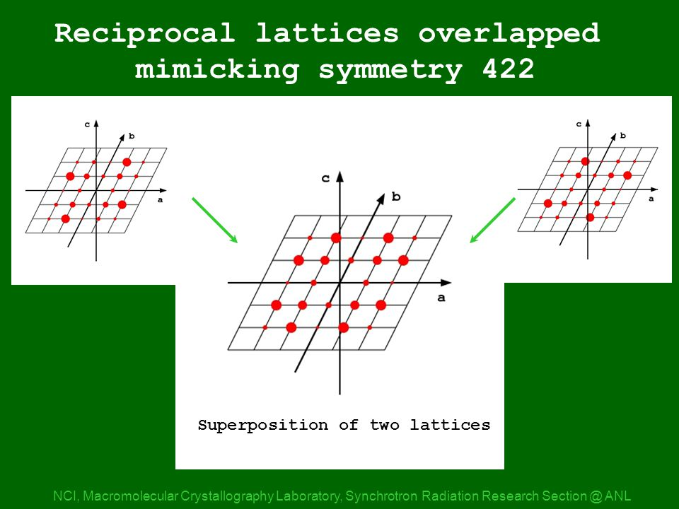 Lattice 422a NCI, Macromolecular Crystallography Laboratory, Synchrotron Radiation Research ANL Reciprocal lattices overlapped mimicking symmetry 422 Superposition of two lattices