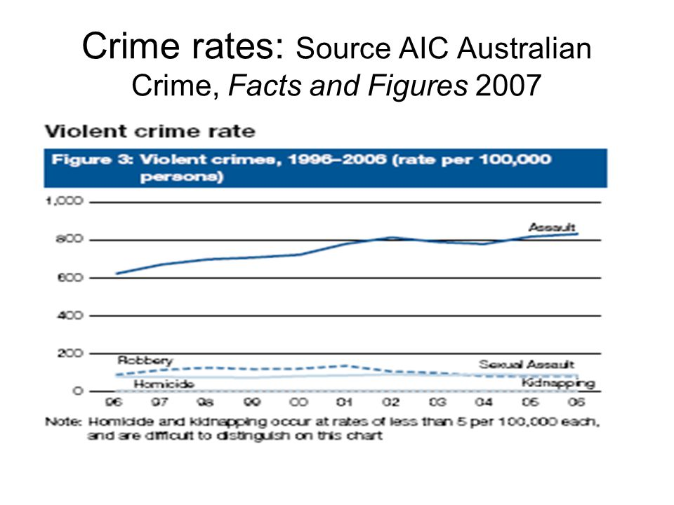Current imprisonment rates, future forecasts and security