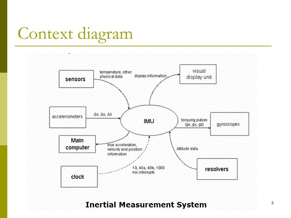 1 real time requirements intro to software engineering 2 2 context diagram inertial measurement system ccuart Choice Image