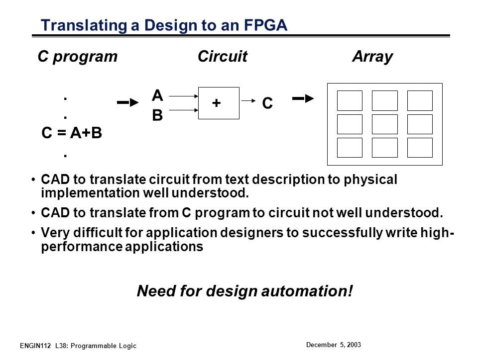 ENGIN112 L38: Programmable Logic December 5, 2003 Translating a Design to an FPGA CAD to translate circuit from text description to physical implementation well understood.