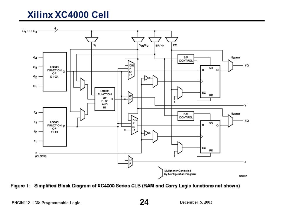 ENGIN112 L38: Programmable Logic December 5, 2003 Xilinx XC4000 Cell 24