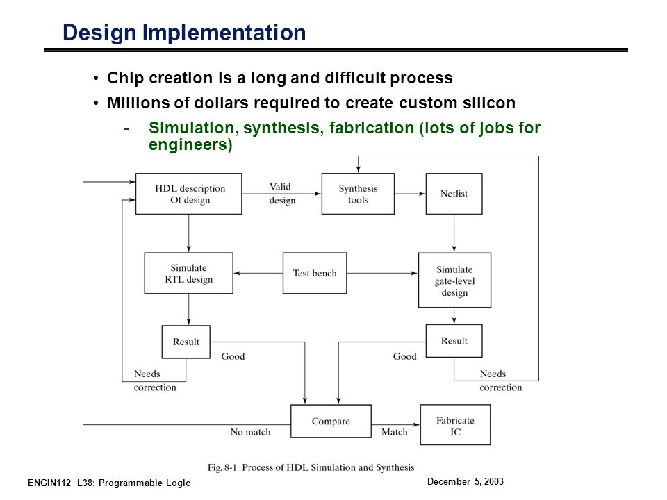 ENGIN112 L38: Programmable Logic December 5, 2003 Design Implementation Chip creation is a long and difficult process Millions of dollars required to create custom silicon -Simulation, synthesis, fabrication (lots of jobs for engineers)