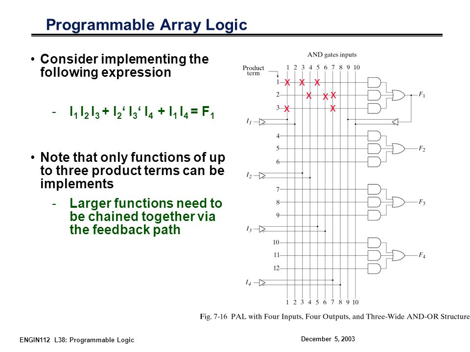 ENGIN112 L38: Programmable Logic December 5, 2003 Programmable Array Logic Consider implementing the following expression -I 1 I 2 I 3 + I 2 ' I 3 ' I 4 + I 1 I 4 = F 1 Note that only functions of up to three product terms can be implements -Larger functions need to be chained together via the feedback path x x x x x x x x
