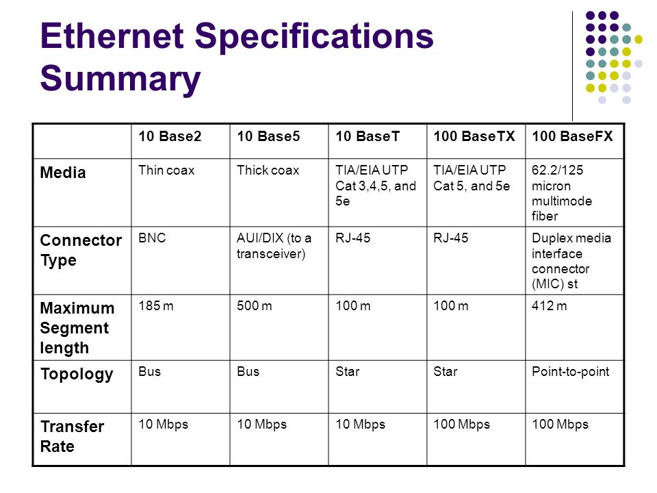 Ethernet Specifications Summary 10 Base210 Base510 BaseT100 BaseTX100 BaseFX Media Thin coaxThick coaxTIA/EIA UTP Cat 3,4,5, and 5e TIA/EIA UTP Cat 5, and 5e 62.2/125 micron multimode fiber Connector Type BNCAUI/DIX (to a transceiver) RJ-45 Duplex media interface connector (MIC) st Maximum Segment length 185 m500 m100 m 412 m Topology Bus Star Point-to-point Transfer Rate 10 Mbps 100 Mbps