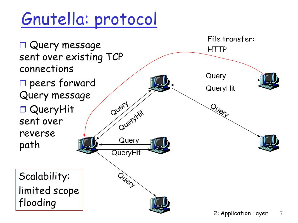 2: Application Layer7 Gnutella: protocol Query QueryHit Query QueryHit Query QueryHit File transfer: HTTP r Query message sent over existing TCP connections r peers forward Query message r QueryHit sent over reverse path Scalability: limited scope flooding